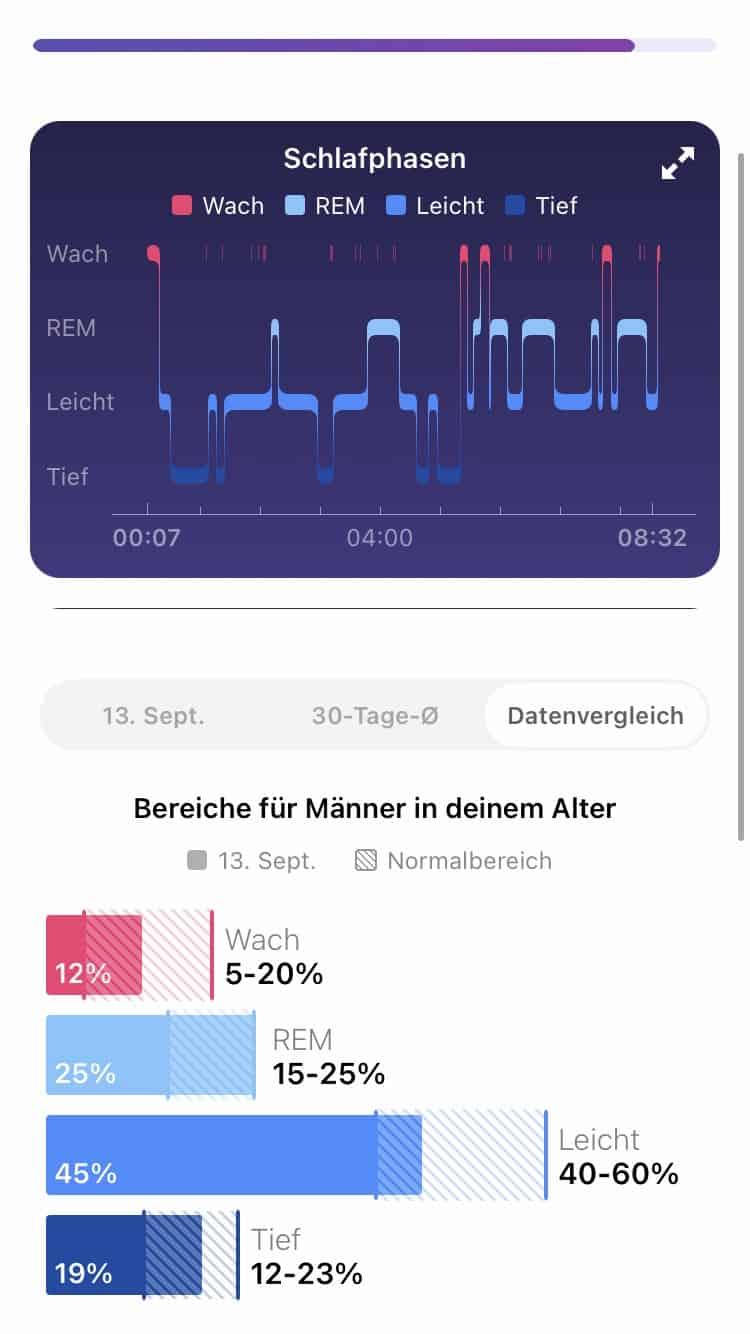 Detaillierte Schlafanalyse in der Fitbit App.